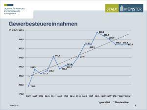 Oberbürgermeister Lewe und Stadtkämmerer Reinkemeier legen Haushaltsplanentwurf vor