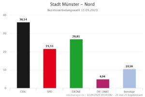 Bezirksvertretungswahl Münster-Nord 2020