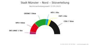 Sitzverteilung Bezirksvertretung Münster-Nord